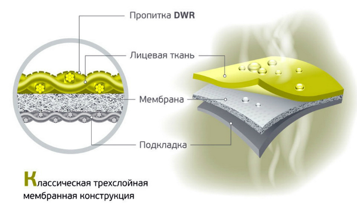 Слои, из которых состоит ткань сноубордической куртки