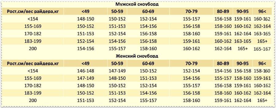 Таблица размеров борда