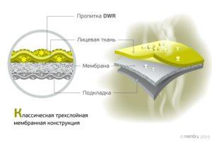 Слои мембранной ткани